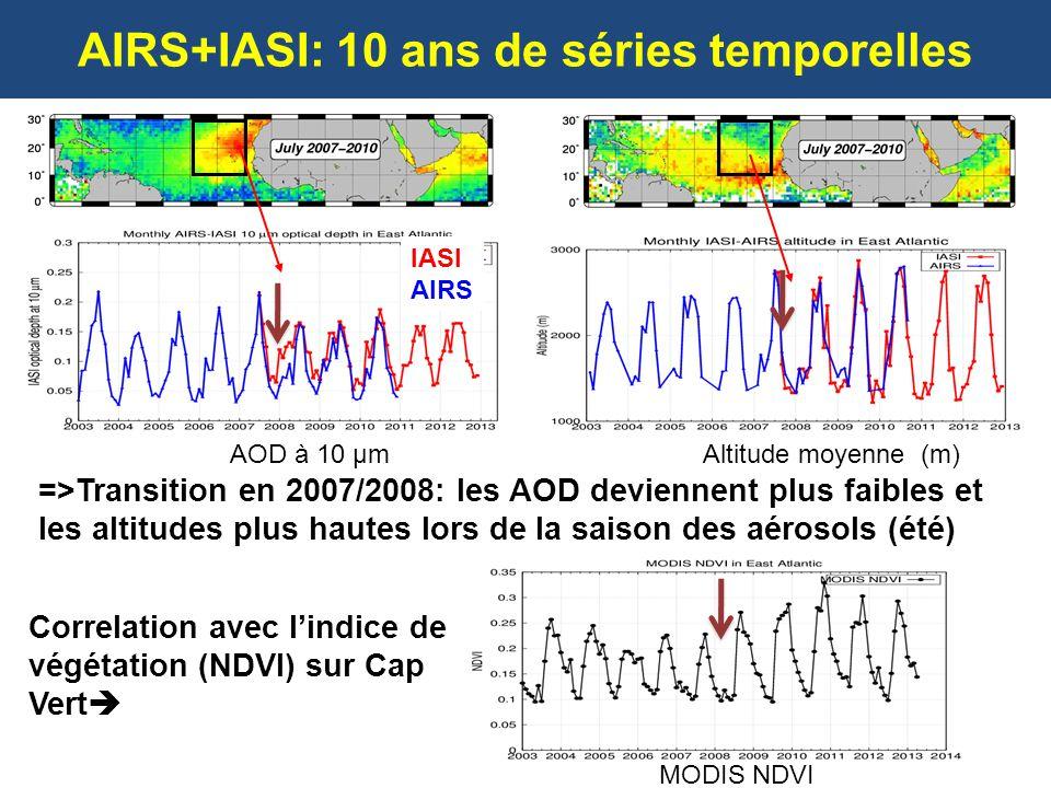 AIRS+IASI: 10 ans de séries temporelles AOD à 10 µmAltitude moyenne (m) =>Transition en 2007/2008: les AOD deviennent plus faibles et les altitudes pl