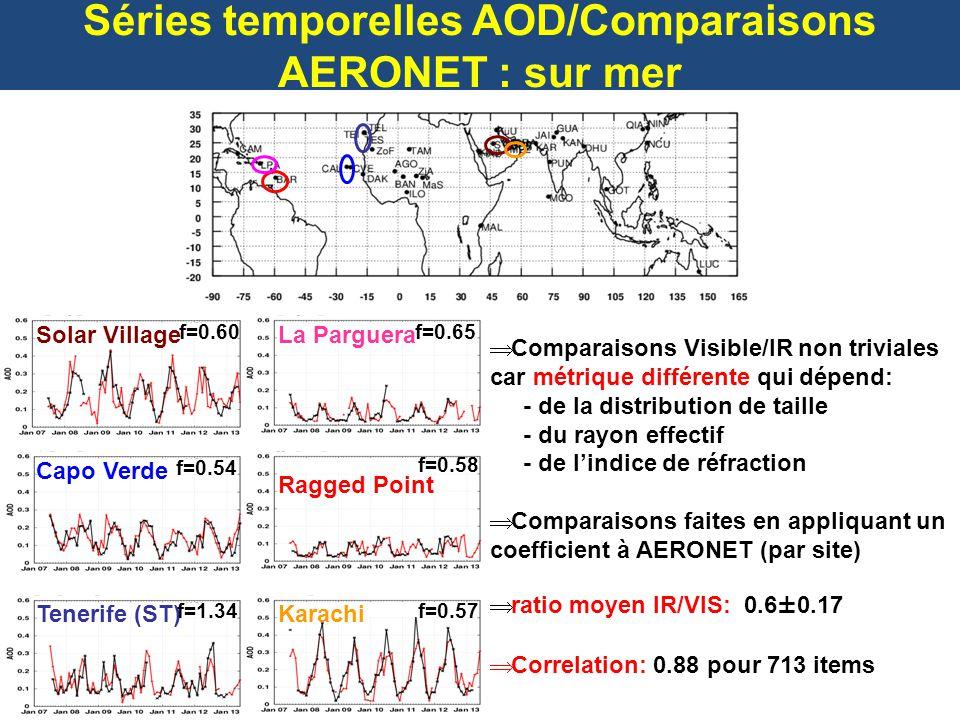 Séries temporelles AOD/Comparaisons AERONET : sur terre Zouerate -Fennec f=0.71 Dakar f=0.43 Tamanrasset f=1.21 Banizoumbou f=0.77 f=0.52 Solar Village f=0.37 Karachi Sur terre nécessité de prendre en compte les propriétés de surface (Ts, emissivités) elles-mêmes fortement impactées par les aérosols (Capelle et al., JAMC, 2012) ratio moyen IR/VIS: 0.55 Correlation: 0.74 pour 582 items