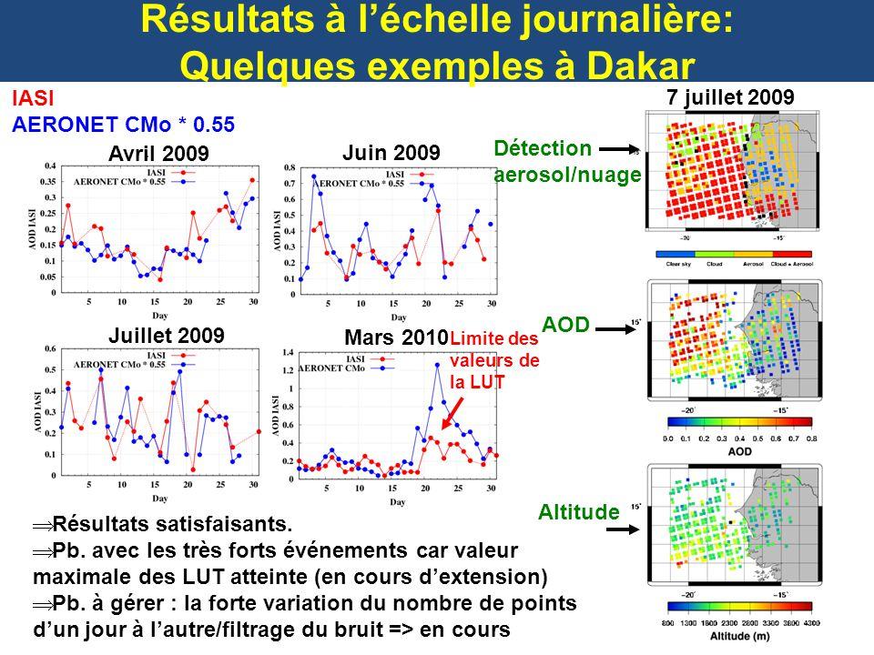 Résultats à léchelle journalière: Quelques exemples à Dakar Limite des valeurs de la LUT Résultats satisfaisants. Pb. avec les très forts événements c