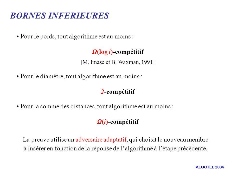 Pour le poids, tout algorithme est au moins : Ω(log i)-compétitif [M.