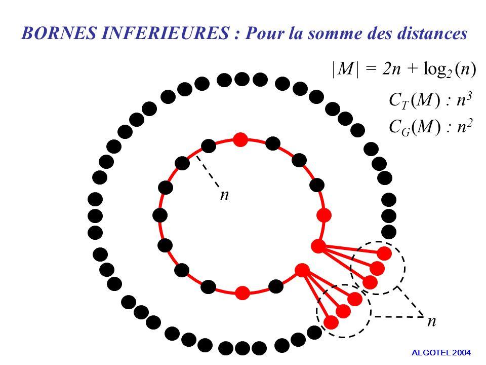 n n BORNES INFERIEURES : Pour la somme des distances | M | = 2n + log 2 (n) C T (M ) : n 3 C G (M ) : n 2 ALGOTEL 2004