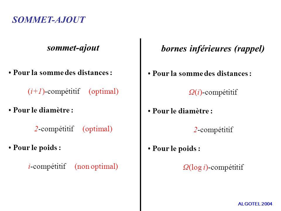 SOMMET-AJOUT sommet-ajout Pour la somme des distances : (i+1)-compétitif (optimal) Pour le diamètre : 2-compétitif (optimal) Pour le poids : i-compétitif (non optimal) bornes inférieures (rappel) Pour la somme des distances : Ω(i)-compétitif Pour le diamètre : 2-compétitif Pour le poids : Ω(log i)-compétitif ALGOTEL 2004