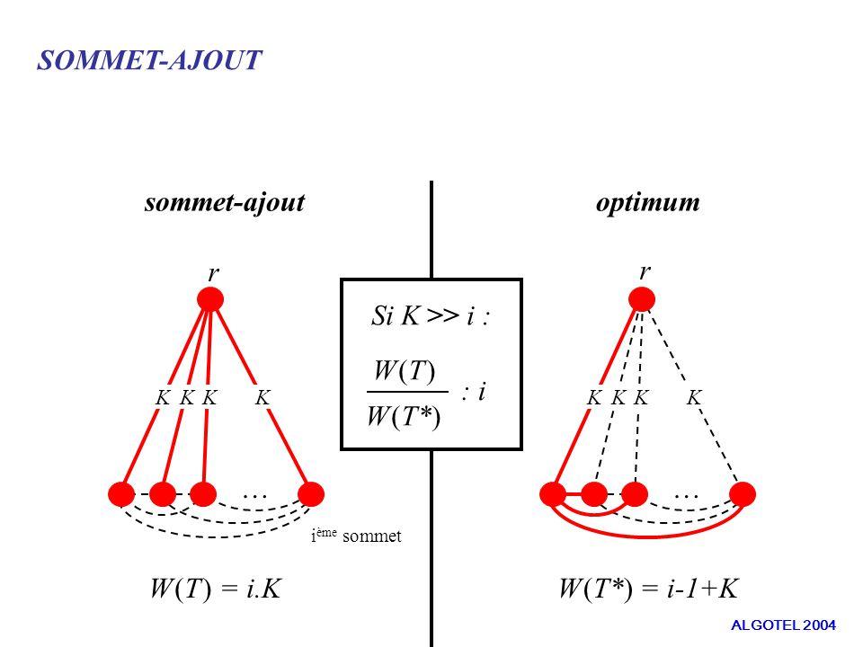 SOMMET-AJOUT sommet-ajoutoptimum … r KKKK … r KKKK W (T ) = i.KW (T*) = i-1+K Si K >> i : W (T ) W (T*) i ème sommet : i ALGOTEL 2004