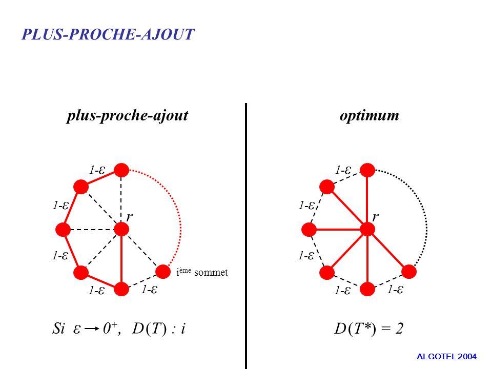 PLUS-PROCHE-AJOUT plus-proche-ajoutoptimum r Si ε 0 +, D (T ) : i D (T*) = 2 i ème sommet 1- ε r ALGOTEL 2004