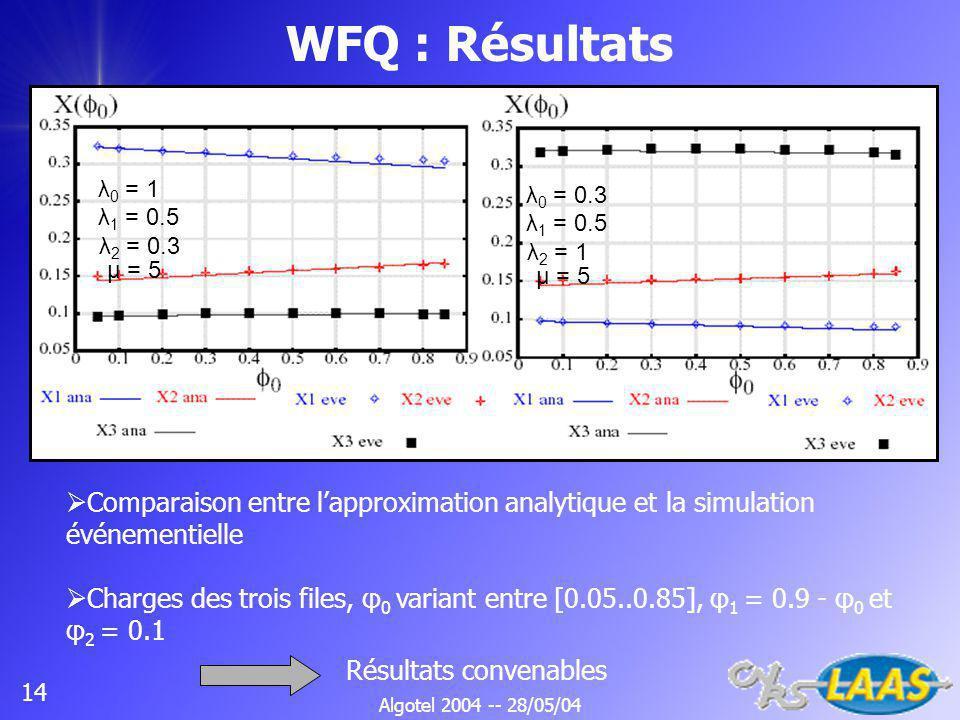 Algotel 2004 -- 28/05/04 14 WFQ : Résultats λ 0 = 1 λ 1 = 0.5 μ = 5 λ 2 = 0.3 λ 0 = 0.3 λ 1 = 0.5 μ = 5 λ 2 = 1 Comparaison entre lapproximation analytique et la simulation événementielle Charges des trois files, φ 0 variant entre [0.05..0.85], φ 1 = 0.9 - φ 0 et φ 2 = 0.1 Résultats convenables
