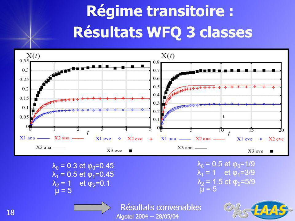 Algotel 2004 -- 28/05/04 18 Régime transitoire : Résultats WFQ 3 classes λ 0 = 0.3 et φ 0 =0.45 λ 1 = 0.5 et φ 1 =0.45 μ = 5 λ 2 = 1 et φ 2 =0.1 λ 0 = 0.5 et φ 0 =1/9 λ 1 = 1 et φ 1 =3/9 μ = 5 λ 2 = 1.5 et φ 2 =5/9 Résultats convenables