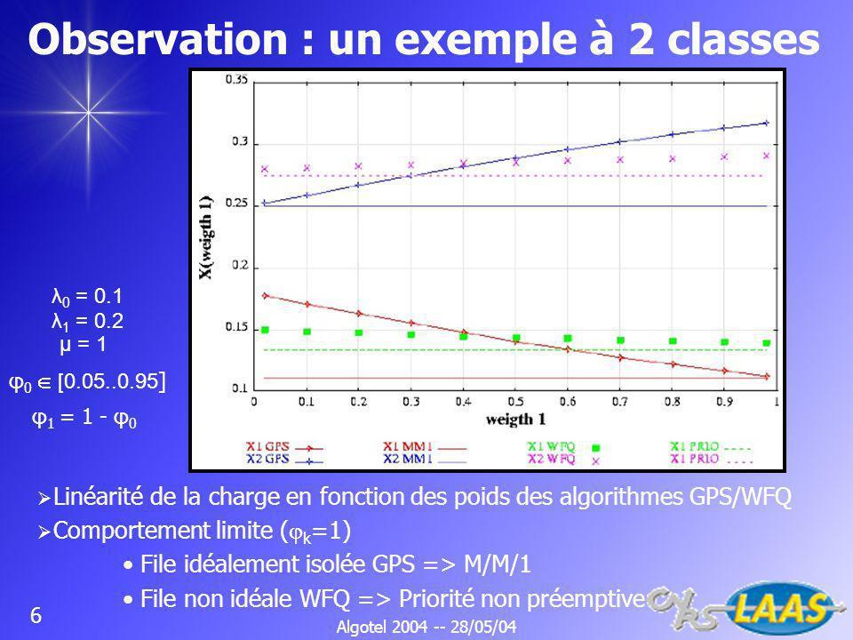 Algotel 2004 -- 28/05/04 6 Observation : un exemple à 2 classes Linéarité de la charge en fonction des poids des algorithmes GPS/WFQ Comportement limite ( k =1) File idéalement isolée GPS => M/M/1 File non idéale WFQ => Priorité non préemptive λ 0 = 0.1 λ 1 = 0.2 μ = 1 φ 1 = 1 - φ 0 φ 0 [0.05..0.95 ]