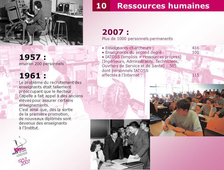 Ressources humaines 1957 : environ 200 personnels 1961 : Le problème du recrutement des enseignants était tellement préoccupant que le Recteur Capelle
