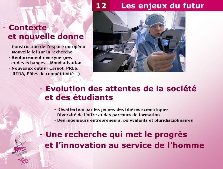 Les enjeux du futur12 - Contexte et nouvelle donne - Evolution des attentes de la société et des étudiants - Construction de lespace européen - Nouvel