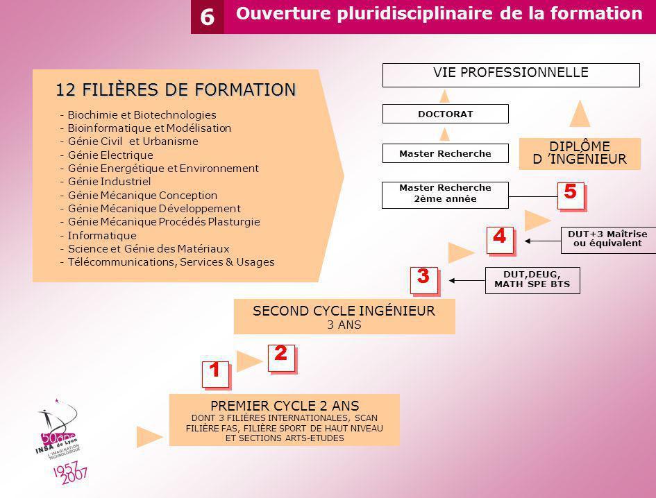 6 Ouverture pluridisciplinaire de la formation PREMIER CYCLE 2 ANS DONT 3 FILIÈRES INTERNATIONALES, SCAN FILIÈRE FAS, FILIÈRE SPORT DE HAUT NIVEAU ET