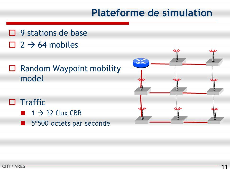 CITI / ARES 11 Plateforme de simulation 9 stations de base 2 64 mobiles Random Waypoint mobility model Traffic 1 32 flux CBR 5*500 octets par seconde