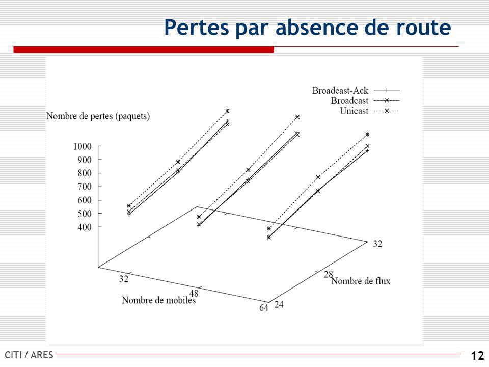 CITI / ARES 12 Pertes par absence de route