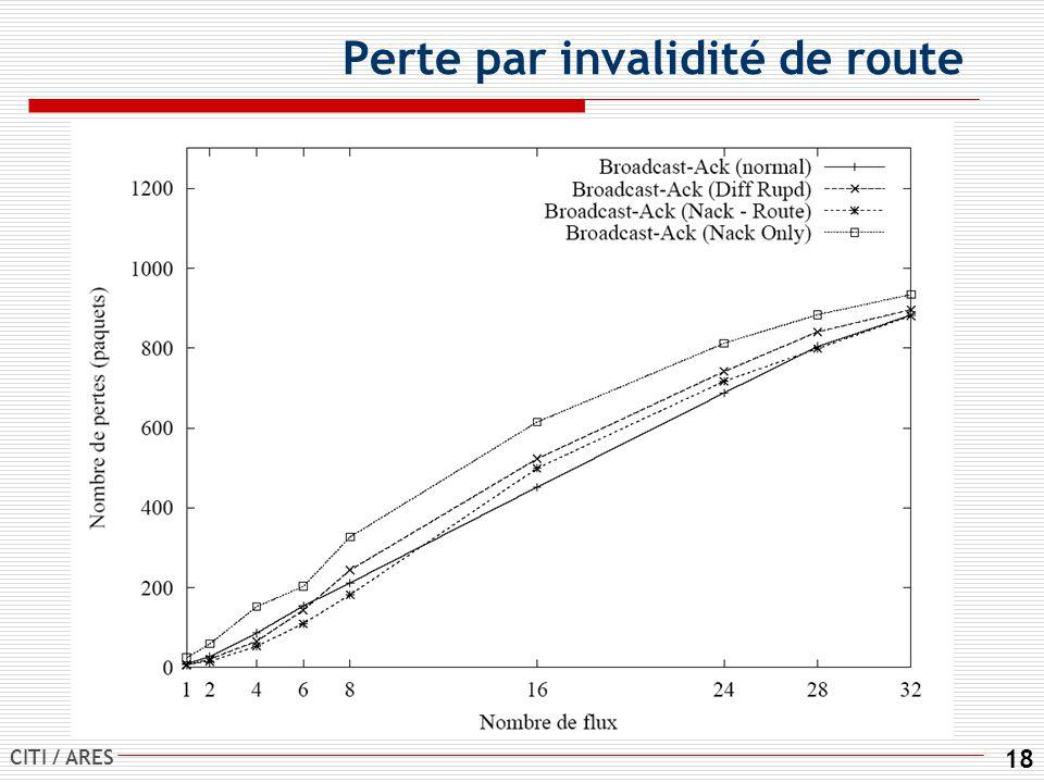 CITI / ARES 18 Perte par invalidité de route