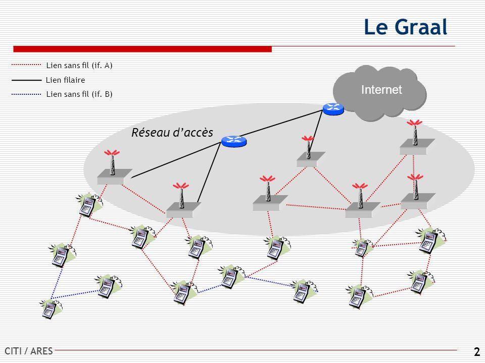 CITI / ARES 2 Le Graal Internet Lien sans fil (if. A) Lien filaire Réseau daccès Lien sans fil (if. B)