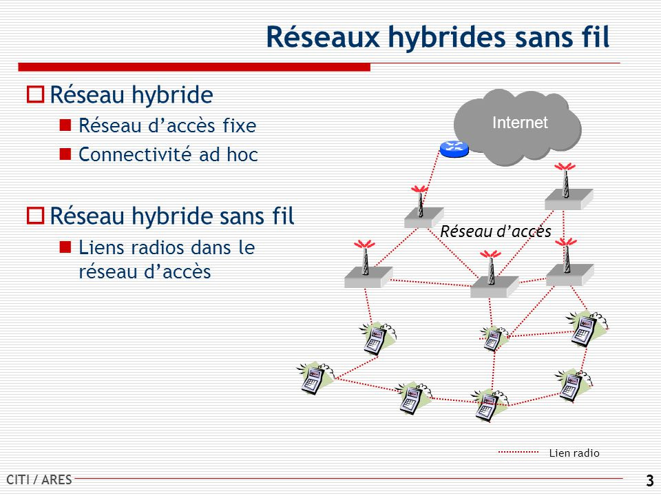 CITI / ARES 3 Réseaux hybrides sans fil Internet Réseau daccès Lien radio Réseau hybride Réseau daccès fixe Connectivité ad hoc Réseau hybride sans fi