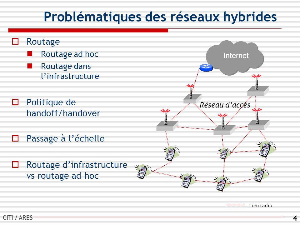 CITI / ARES 4 Problématiques des réseaux hybrides Routage Routage ad hoc Routage dans linfrastructure Politique de handoff/handover Passage à léchelle Routage dinfrastructure vs routage ad hoc Internet Réseau daccès Lien radio