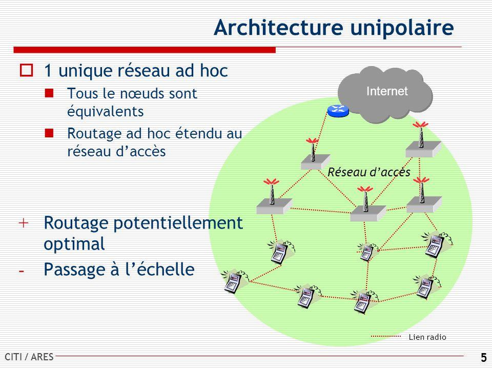 CITI / ARES 5 Architecture unipolaire 1 unique réseau ad hoc Tous le nœuds sont équivalents Routage ad hoc étendu au réseau daccès + Routage potentiellement optimal - Passage à léchelle Internet Réseau daccès Lien radio