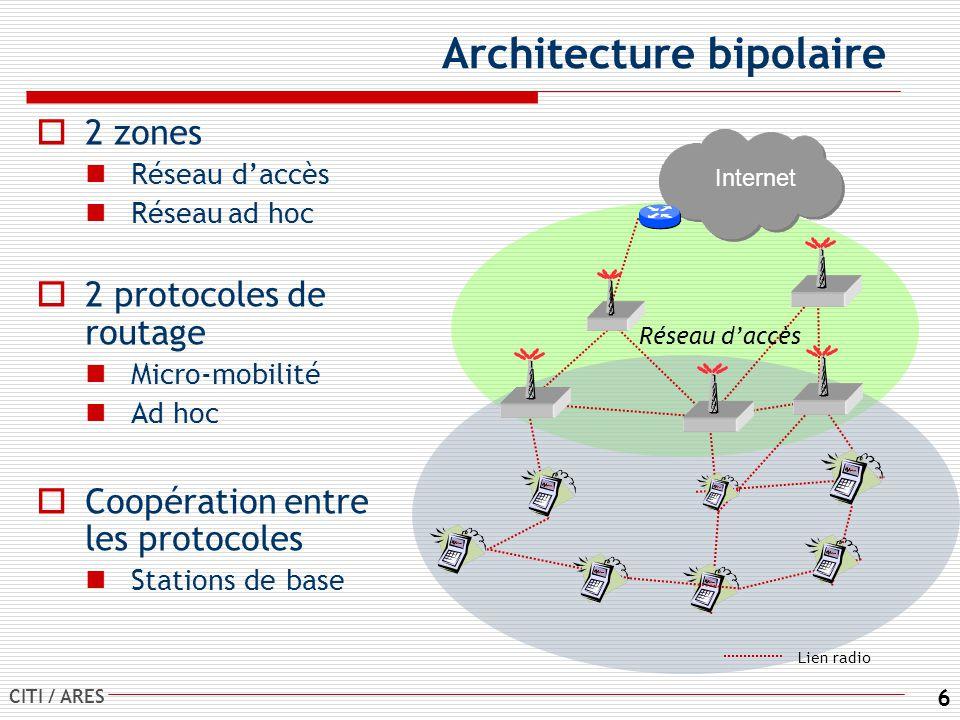 CITI / ARES 6 Architecture bipolaire 2 zones Réseau daccès Réseauad hoc 2 protocoles de routage Micro-mobilité Ad hoc Coopération entre les protocoles Stations de base Internet Réseau daccès Lien radio