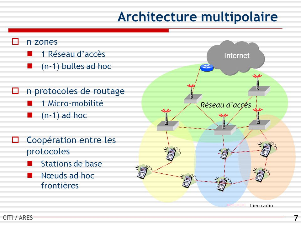 CITI / ARES 7 Architecture multipolaire n zones 1 Réseau daccès (n-1) bulles ad hoc n protocoles de routage 1 Micro-mobilité (n-1) ad hoc Coopération entre les protocoles Stations de base Nœuds ad hoc frontières Internet Réseau daccès Lien radio