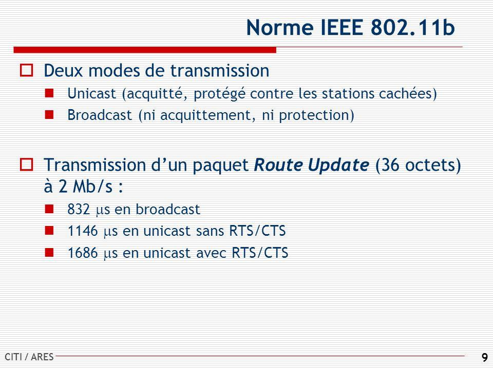 CITI / ARES 9 Norme IEEE 802.11b Deux modes de transmission Unicast (acquitté, protégé contre les stations cachées) Broadcast (ni acquittement, ni protection) Transmission dun paquet Route Update (36 octets) à 2 Mb/s : 832 s en broadcast 1146 s en unicast sans RTS/CTS 1686 s en unicast avec RTS/CTS
