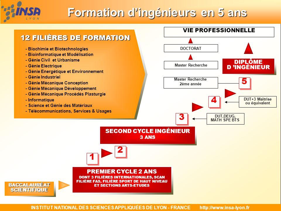 INSTITUT NATIONAL DES SCIENCES APPLIQUÉES DE LYON - FRANCEhttp://www.insa-lyon.fr Formation dingénieurs en 5 ans Formation dingénieurs en 5 ansBACCALAURÉATSCIENTIFIQUE PREMIER CYCLE 2 ANS DONT 3 FILIÈRES INTERNATIONALES, SCAN FILIÈRE FAS, FILIÈRE SPORT DE HAUT NIVEAU ET SECTIONS ARTS-ETUDES SECOND CYCLE INGÉNIEUR 3 ANS DIPLÔME D INGÉNIEUR 1 1 2 2 3 3 4 4 5 5 DUT,DEUG, MATH SPE BTS DUT+3 Maîtrise ou équivalent DOCTORAT VIE PROFESSIONNELLE - Biochimie et Biotechnologies - Bioinformatique et Modélisation - Génie Civil et Urbanisme - Génie Electrique - Génie Energétique et Environnement - Génie Industriel - Génie Mécanique Conception - Génie Mécanique Développement - Génie Mécanique Procédés Plasturgie - Informatique - Science et Génie des Matériaux - Télécommunications, Services & Usages 12 FILIÈRES DE FORMATION Master Recherche 2ème année