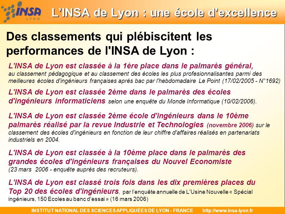 INSTITUT NATIONAL DES SCIENCES APPLIQUÉES DE LYON - FRANCEhttp://www.insa-lyon.fr LINSA de Lyon : une école dexcellence LINSA de Lyon : une école dexcellence Des classements qui plébiscitent les performances de l INSA de Lyon : L INSA de Lyon est classée à la 1ère place dans le palmarès général, au classement pédagogique et au classement des écoles les plus profesionnalisantes parmi des meilleures écoles d ingénieurs françaises après bac par l hebdomadaire Le Point (17/02/2005 - N°1692) L INSA de Lyon est classée 2ème dans le palmarès des écoles d ingénieurs informaticiens selon une enquête du Monde Informatique (10/02/2006).
