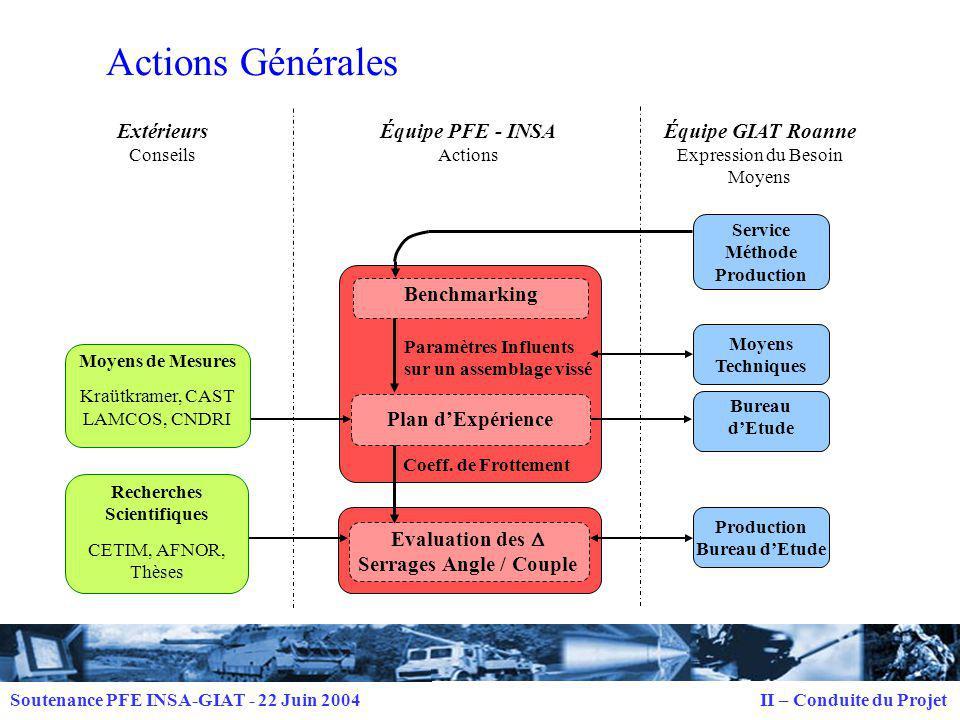 Soutenance PFE INSA-GIAT - 22 Juin 2004 II – Conduite du Projet Groupe de Travail INSA Organismes de Recherche CETIM, AFNOR, Thèses Industriels Kraütkramer, CAST Équipe GIAT M.