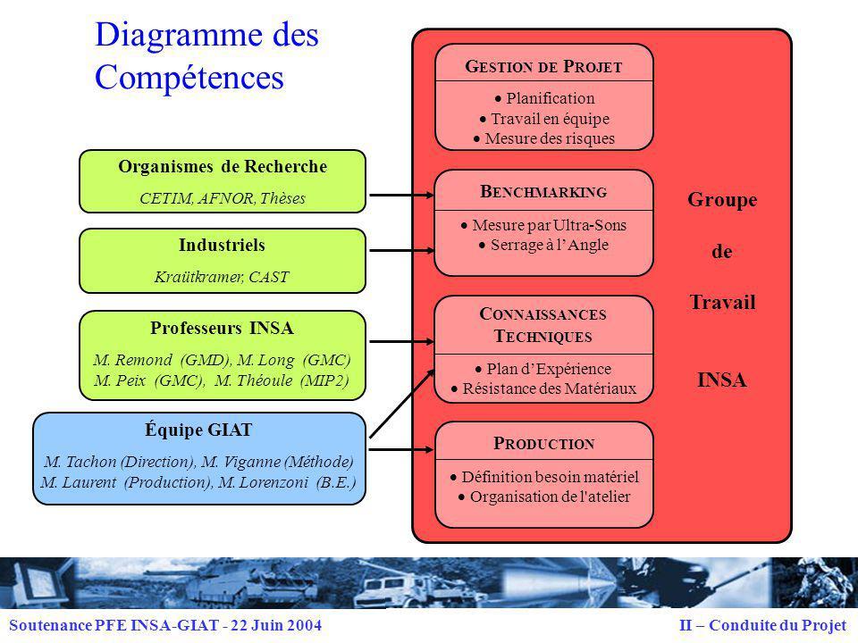 Soutenance PFE INSA-GIAT - 22 Juin 2004 IV – Plan dExpérience