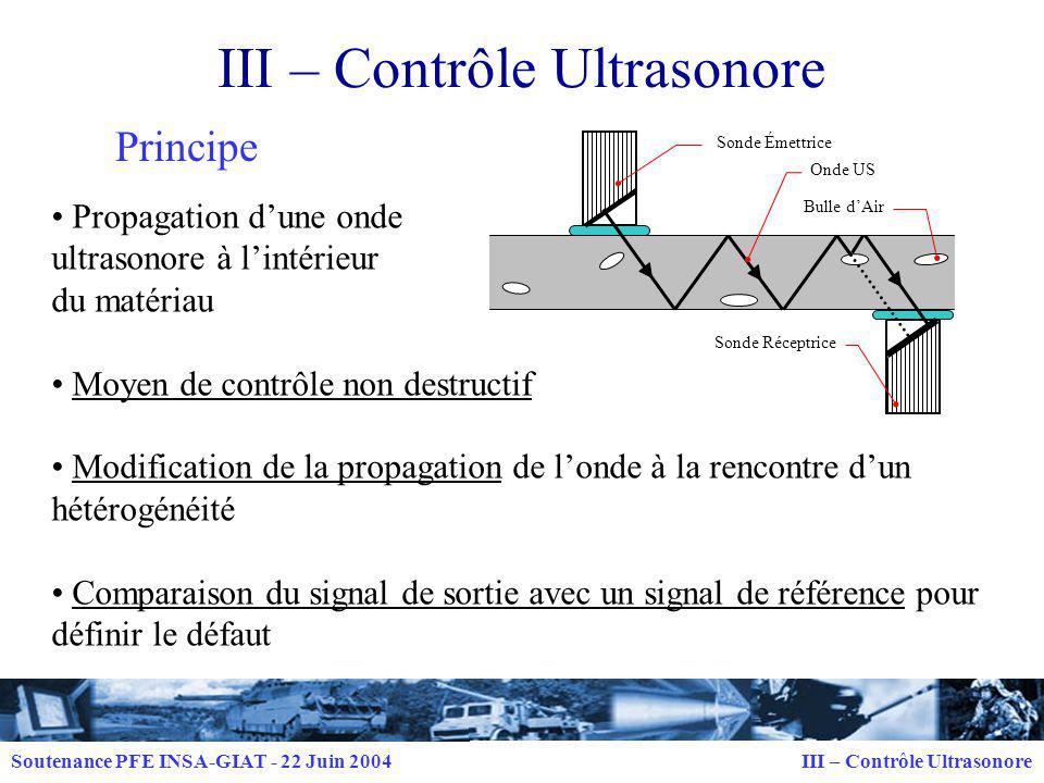 Soutenance PFE INSA-GIAT - 22 Juin 2004 III – Contrôle Ultrasonore Dispositif Générateur dimpulsions Traducteur Emetteur Appareil de visualisation Traducteur Récepteur Contrôle sur pièce Couplant Aspérités macroscopiques à la surface de la pièce Défaut dans le plan de propagation de londe Matériau hétérogène Défaut petit par rapport à la longueur donde Limites
