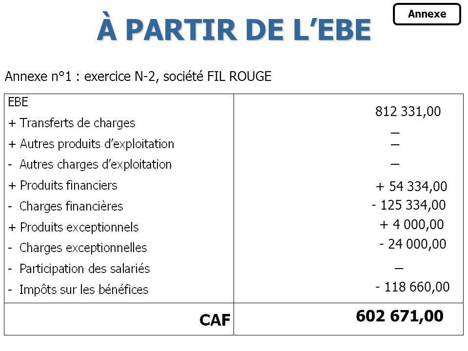 1 EBE + Transferts de charges dexploitation + Autres produits dexploitation - Autres charges dexploitation + Produits financiers sauf RDP financières