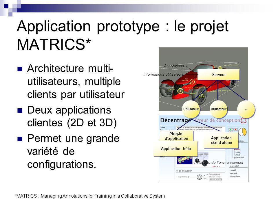 Application prototype : le projet MATRICS* Architecture multi- utilisateurs, multiple clients par utilisateur Deux applications clientes (2D et 3D) Permet une grande variété de configurations.
