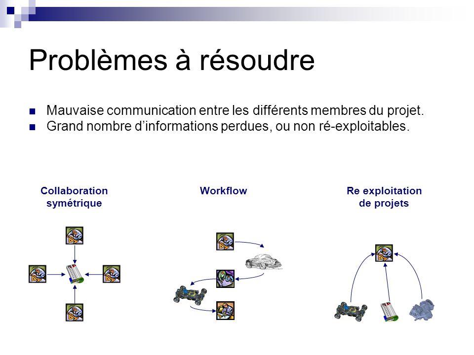 Problèmes à résoudre Mauvaise communication entre les différents membres du projet.