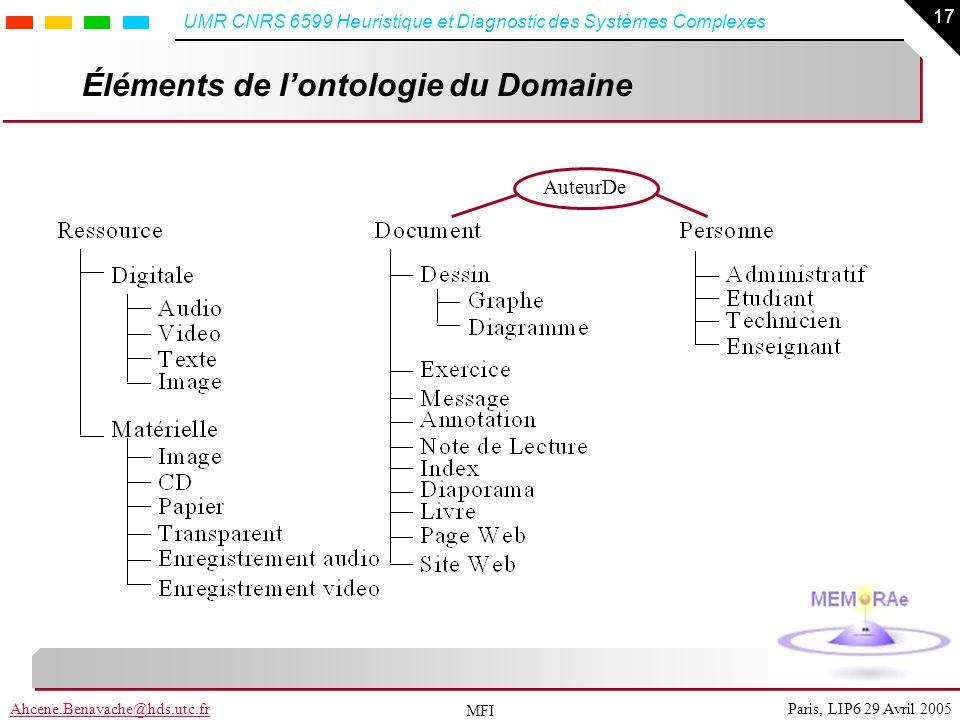 17 Paris, LIP6 29 Avril 2005Ahcene.Benayache@hds.utc.fr UMR CNRS 6599 Heuristique et Diagnostic des Systèmes Complexes MFI Éléments de lontologie du D