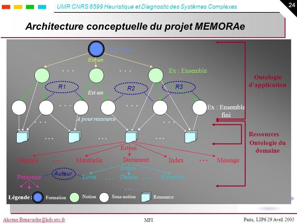 24 Paris, LIP6 29 Avril 2005Ahcene.Benayache@hds.utc.fr UMR CNRS 6599 Heuristique et Diagnostic des Systèmes Complexes MFI Architecture conceptuelle d