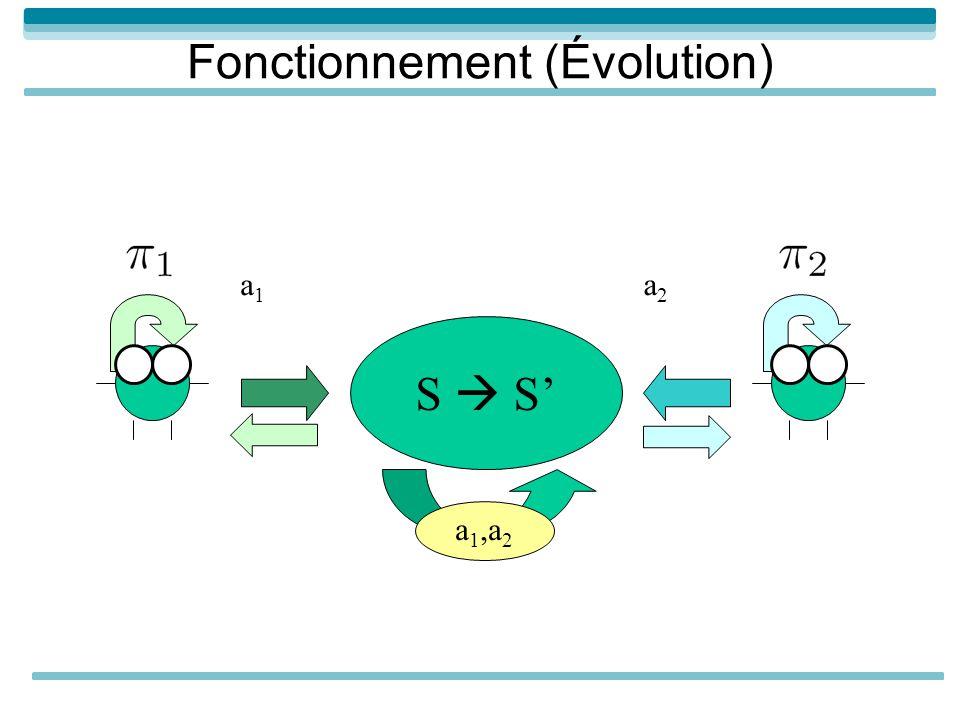 Fonctionnement (Évolution) S a 1,a 2 a1a1 a2a2