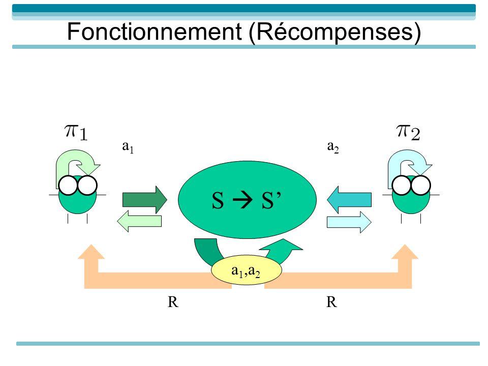 Fonctionnement (Récompenses) S a1a1 a2a2 RR a 1,a 2