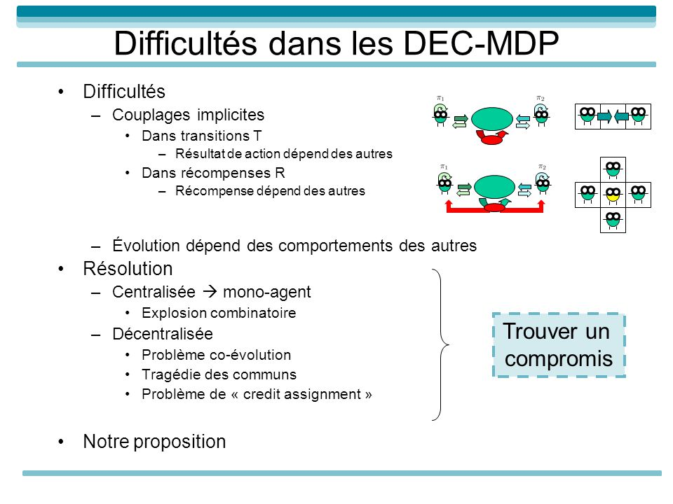 Difficultés dans les DEC-MDP Difficultés –Couplages implicites Dans transitions T –Résultat de action dépend des autres Dans récompenses R –Récompense