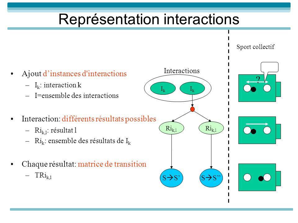Représentation interactions Ajout dinstances d interactions –I k : interaction k –I=ensemble des interactions Interaction: différents résultats possibles –Ri k,l : résultat l –Ri k : ensemble des résultats de I k Chaque résultat: matrice de transition –TRi k,l IkIk Ri k,l S IkIk Interactions .