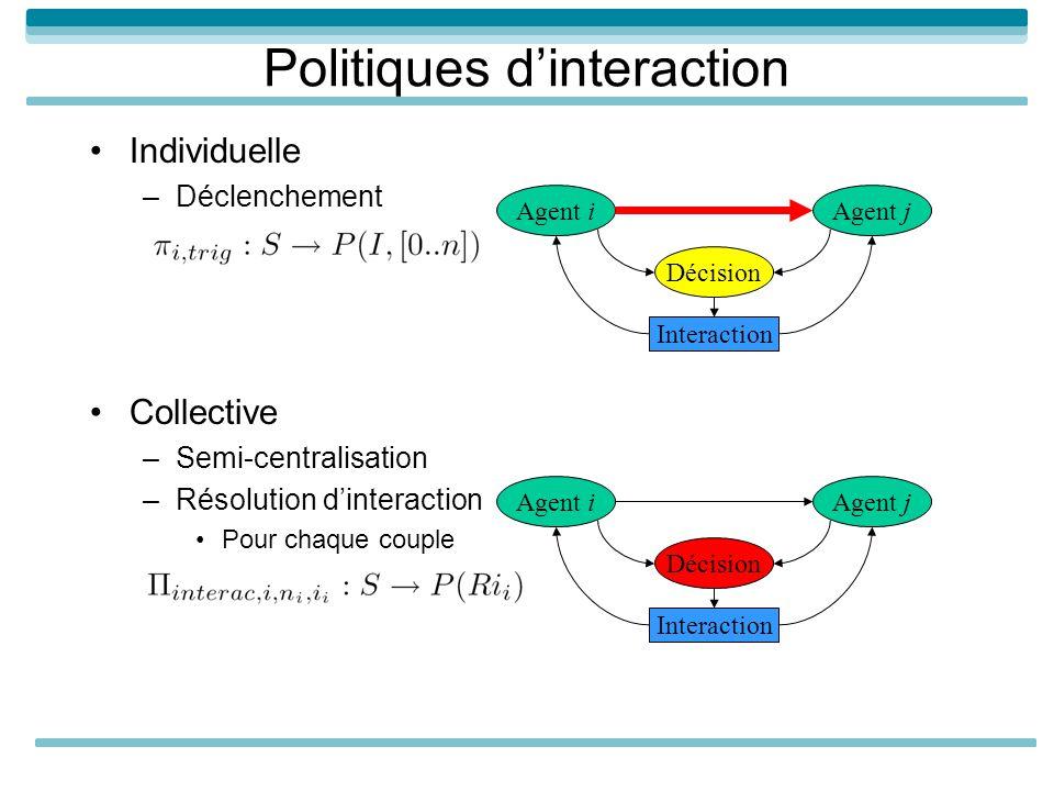 Politiques dinteraction Individuelle –Déclenchement Collective –Semi-centralisation –Résolution dinteraction Pour chaque couple Agent iAgent j Interac