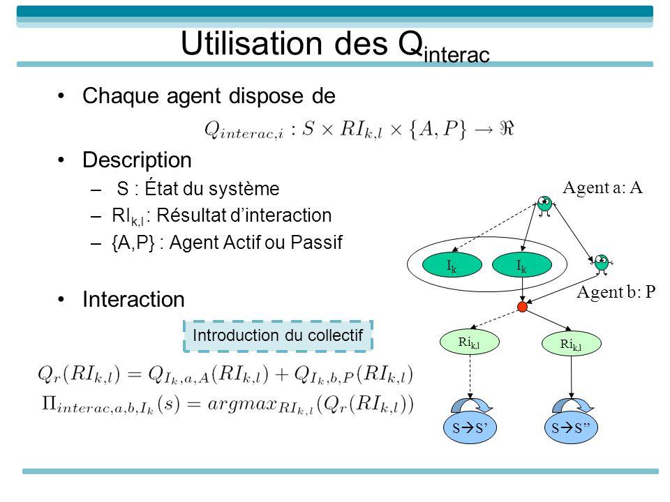 Chaque agent dispose de Description – S : État du système –RI k,l : Résultat dinteraction –{A,P} : Agent Actif ou Passif Interaction Utilisation des Q interac IkIk Ri k,l IkIk S Agent a: A Agent b: P Introduction du collectif