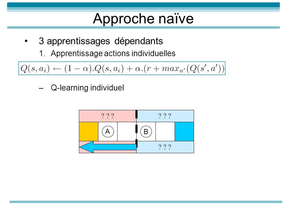 Approche naïve 3 apprentissages dépendants 1.Apprentissage actions individuelles –Q-learning individuel A B ? ? ?