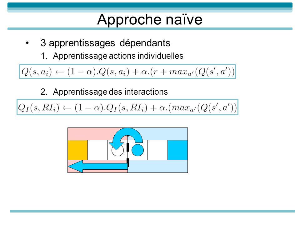 Approche naïve 3 apprentissages dépendants 1.Apprentissage actions individuelles 2.Apprentissage des interactions