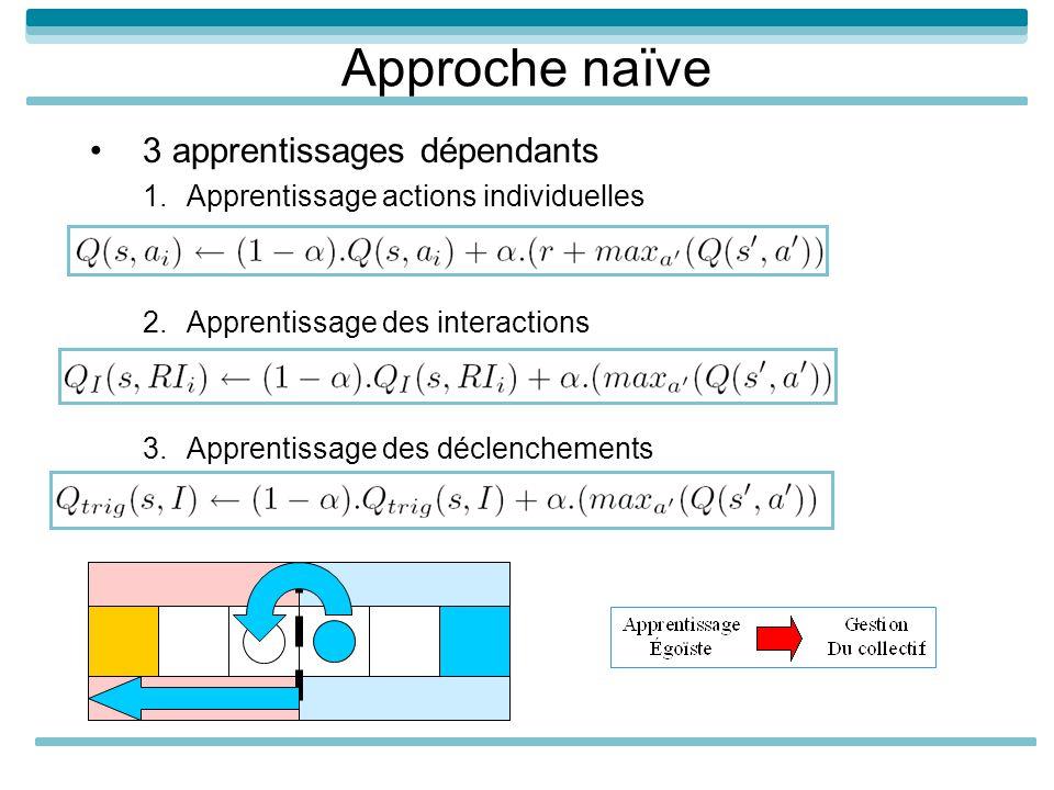 Approche naïve 3 apprentissages dépendants 1.Apprentissage actions individuelles 2.Apprentissage des interactions 3.Apprentissage des déclenchements