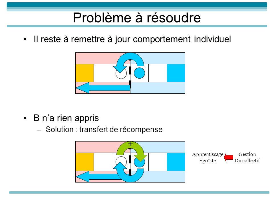 Problème à résoudre Il reste à remettre à jour comportement individuel B na rien appris –Solution : transfert de récompense + Apprentissage Égoïste Gestion Du collectif