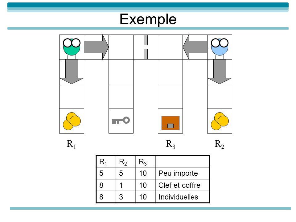 Exemple R1R1 R2R2 R3R3 R1R1 R2R2 R3R3 5510Peu importe 8110Clef et coffre 8310Individuelles