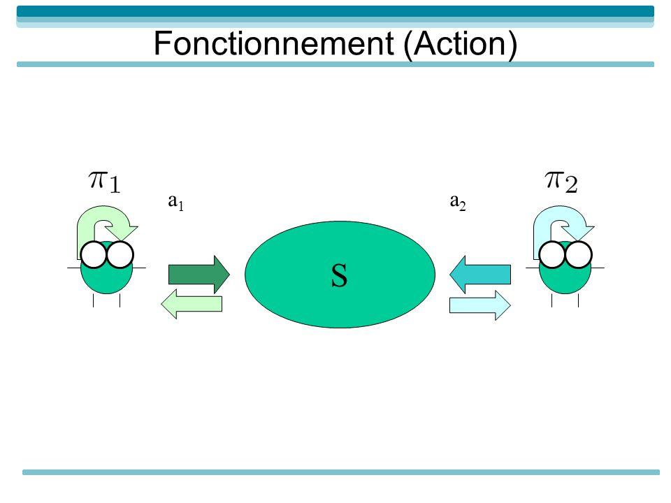 S a1a1 a2a2 Fonctionnement (Action)