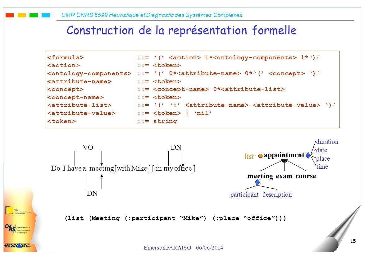 UMR CNRS 6599 Heuristique et Diagnostic des Systèmes Complexes Emerson PARAISO – 06/06/2014 15 Construction de la représentation formelle (list (Meeti