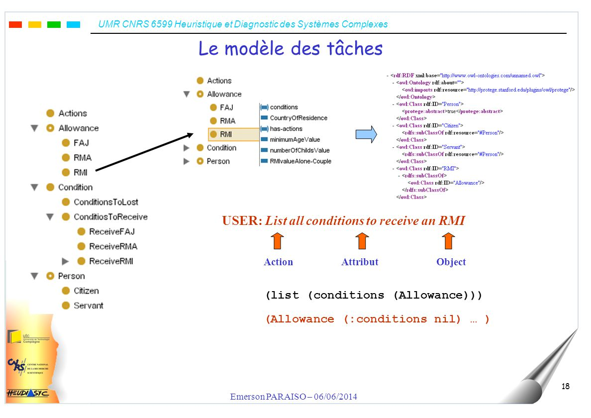 UMR CNRS 6599 Heuristique et Diagnostic des Systèmes Complexes Emerson PARAISO – 06/06/2014 18 Le modèle des tâches USER: List all conditions to receive an RMI ActionAttributObject (Allowance (:conditions nil) … ) (list (conditions (Allowance)))