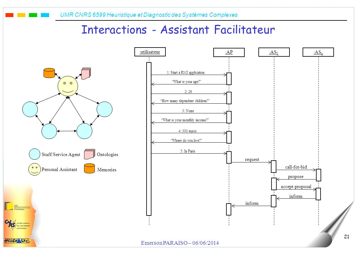 UMR CNRS 6599 Heuristique et Diagnostic des Systèmes Complexes Emerson PARAISO – 06/06/2014 21 Interactions - Assistant Facilitateur Staff/Service Agent Personal Assistant Memories Ontologies :utilisateur request call-for-bid propose accept-proposal inform 1: Start a RMI application What is your age.