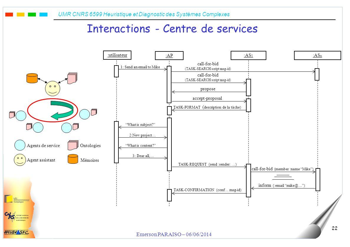 UMR CNRS 6599 Heuristique et Diagnostic des Systèmes Complexes Emerson PARAISO – 06/06/2014 23 Langage de contenu – gestion des agents TASK-FORMAT task-description msg-id TASK-SEARCH script msg-id INFO-REQUESTED msg-id content REQUEST-INFO question-description msg-id INFO content TASK-CONFIRMATION msg-id content TASK-RESULT msg-id response content TASK-REQUEST script msg-id